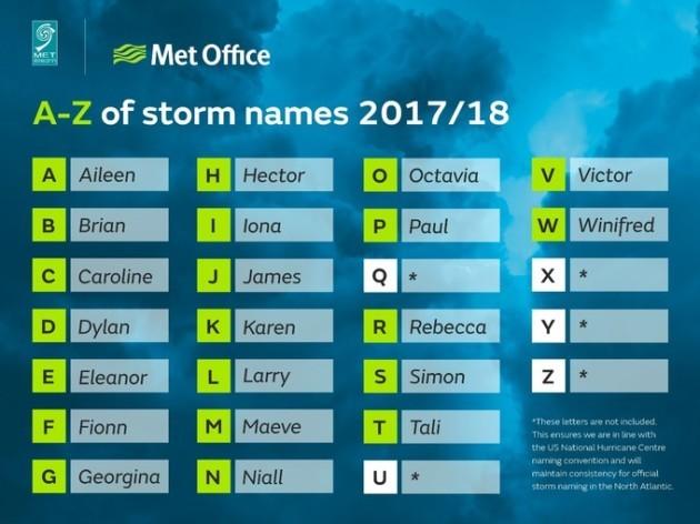met-eireann-storms