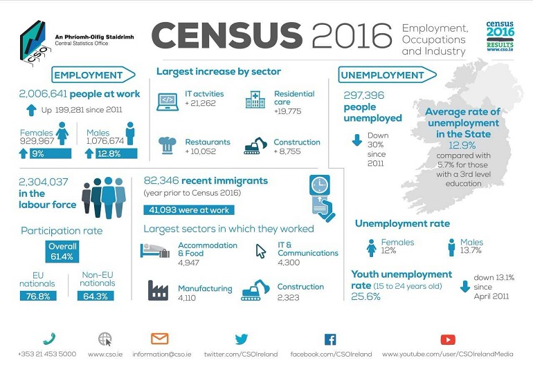 Census 2016 report shows rising employment in Waterford