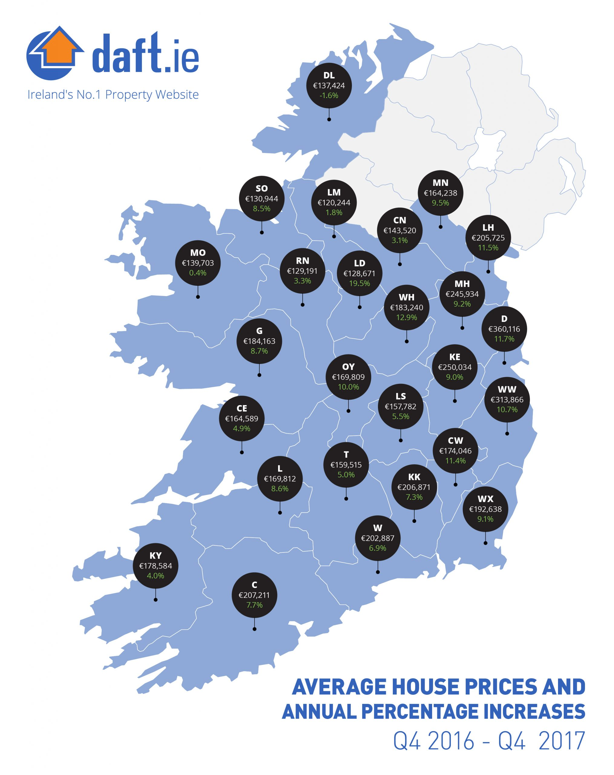 House prices rise 9% in Waterford City.