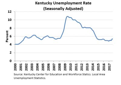 Unemployment dropped in Christian, Todd and Trigg last month