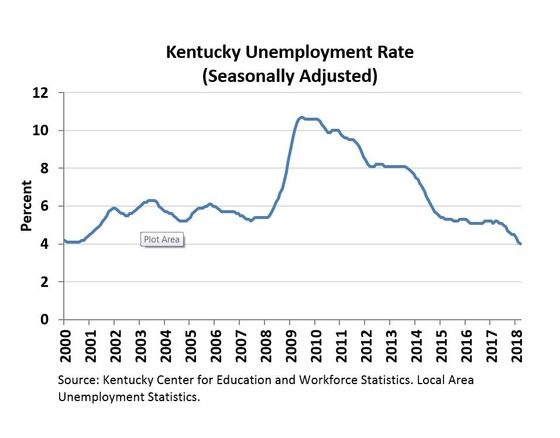 Ky. unemployment lowest in 42 years