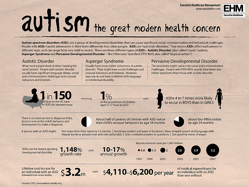 This is World Autism Day