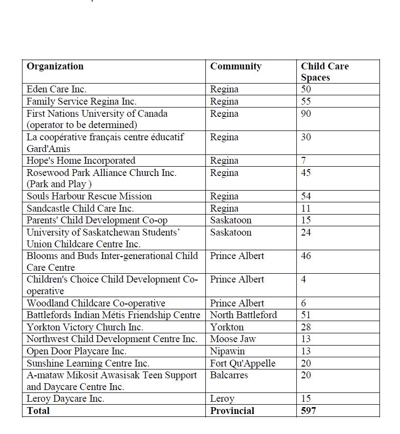 Child Care Spaces Allocated, Mostly in Regina