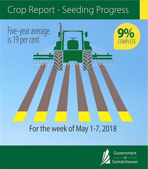 Saskatchewan Seeding at Nine Percent