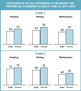 From 2013-2014 EQAO report on Thames Valley District School Board