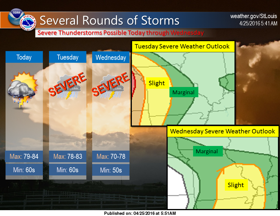 Warm and windy today---potential severe storms on the way Tues and Wed