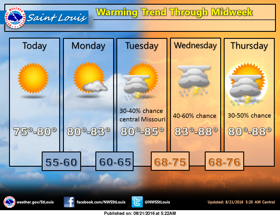 Mild temps today and to start the work week