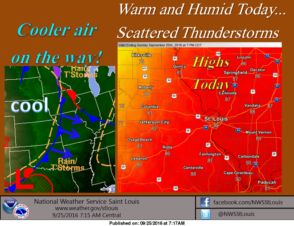 Hot again today but cooler air on the way