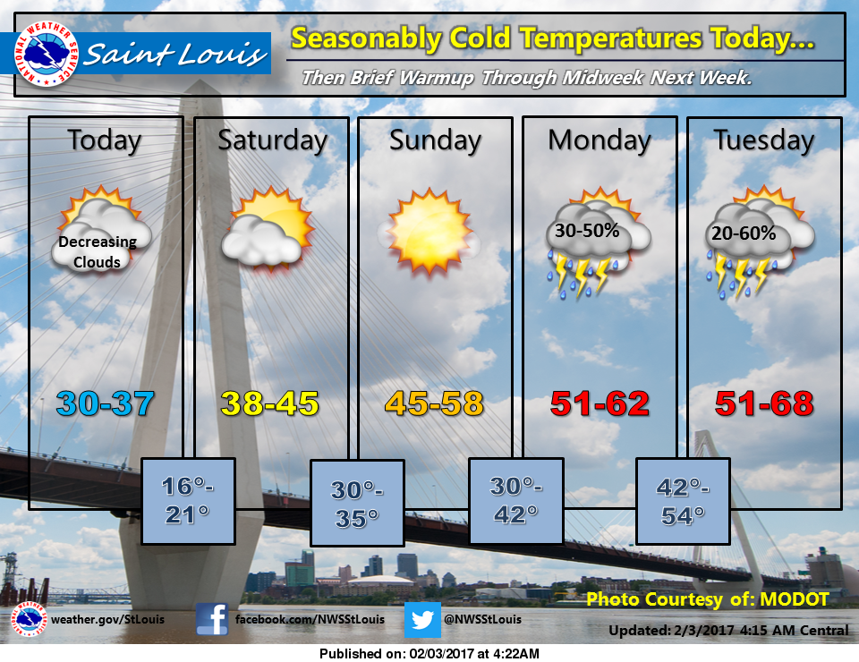 Cold temps today & tonight, warming up over the weekend