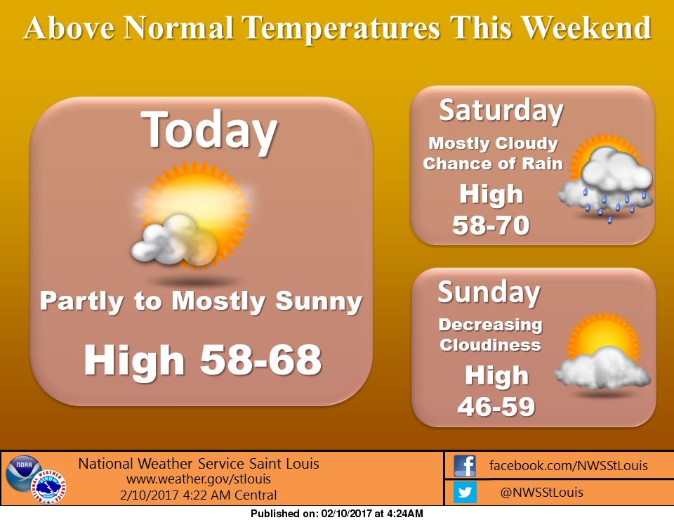 Warmer temps for today and this weekend