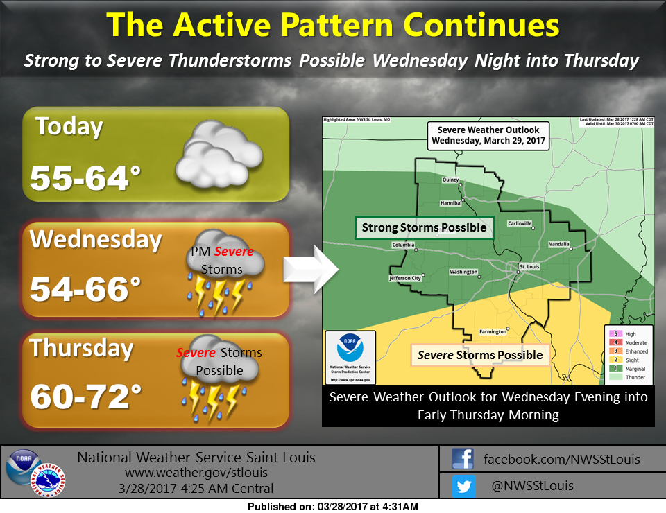 Dry and mild today, more rain & storms on the way this week