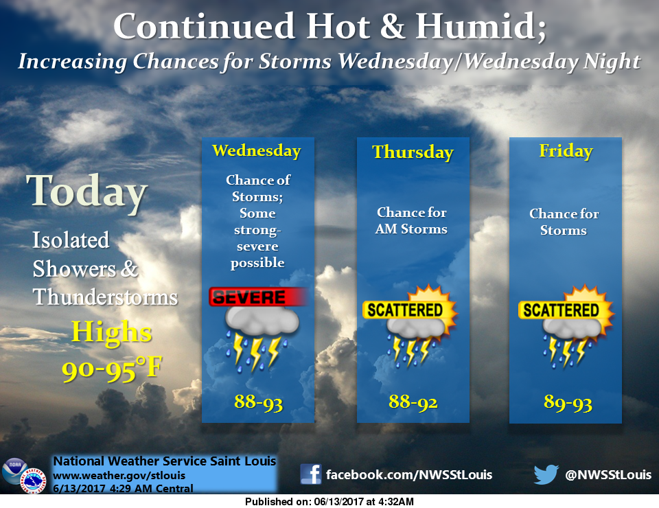 Hot and Humid again Today