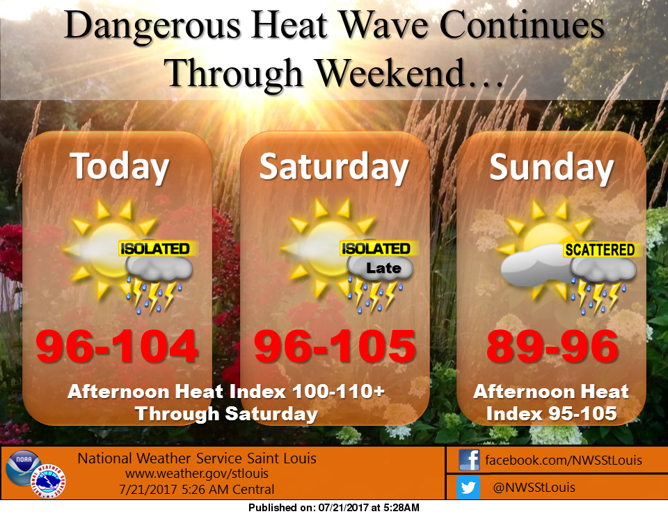 Hot & Humid Conditions Continue today and Saturday