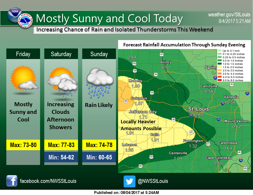 Mild temps for today, tonight and Sunday-Rain on the way Sat night & Sunday