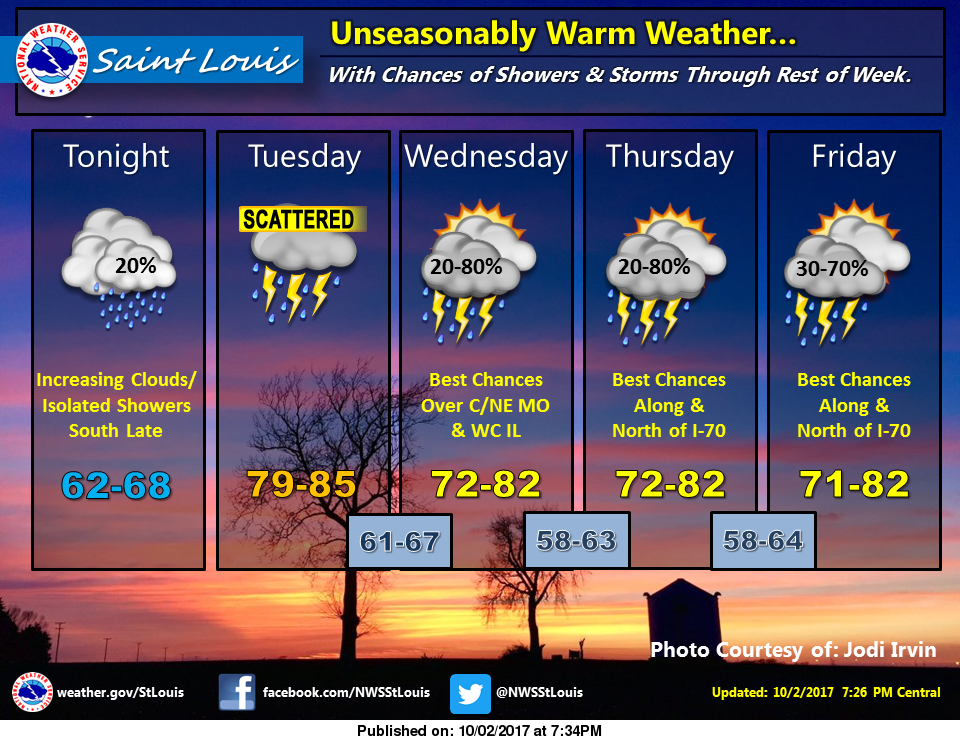 Rain in the forecast for the next several days