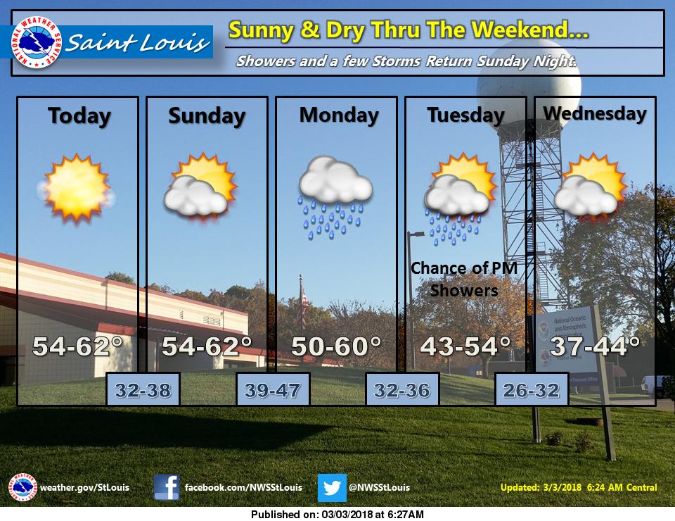 Sunny & Mild Today and Tomorrow, Rain for Sunday Night & Monday