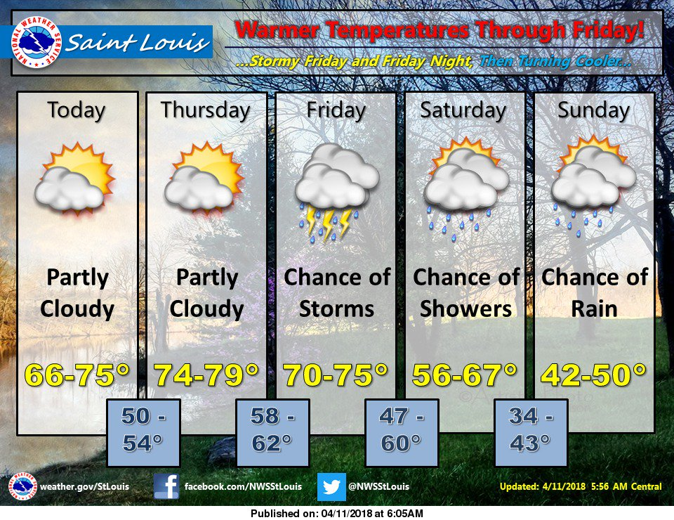 Spring-like weather here for next 4 Days
