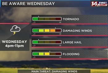 Severe Weather Possible Wednesday Afternoon!