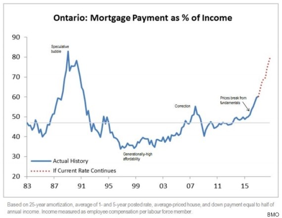 o-mortgage-affordability-570
