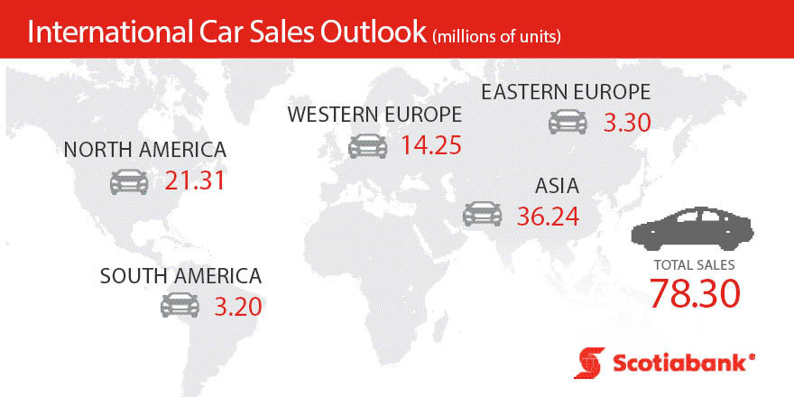 North American auto industry needs NAFTA: Scotiabank
