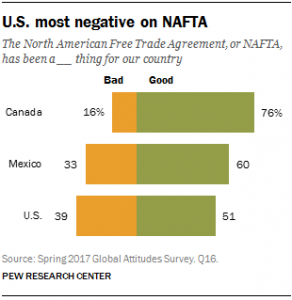 ft_17-05-08_nafta_usnegative
