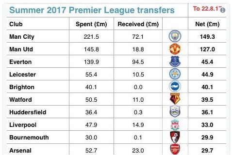 The table of Premier League summer spending so far