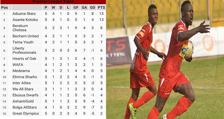 GPL WEEK 5 REVIEW: Kotoko wins as Aduana beats Hearts- All the scores, goalscorers and league table