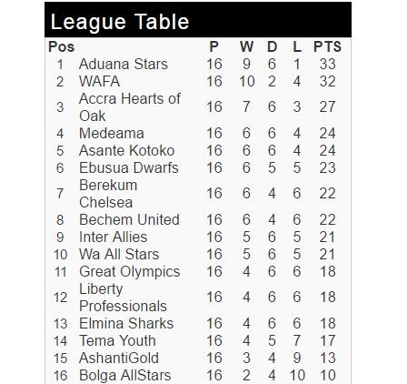 GPL Week 16: Kotoko Back to winning ways as Hearts stumble- All the results, scorers and league table