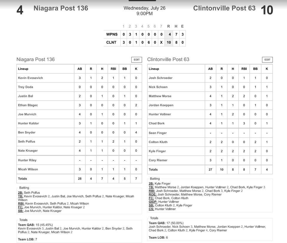 clintonville-niagara-box-score