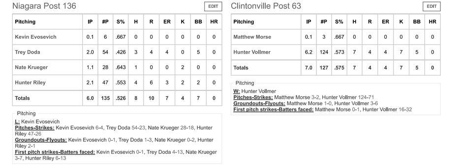 clintonville-niagara-pitching-box