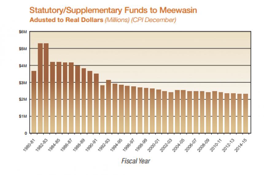 Meewasin Valley Authority report calls for more money