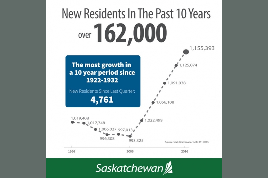 Sask. population climbs by 18,000 since 2015