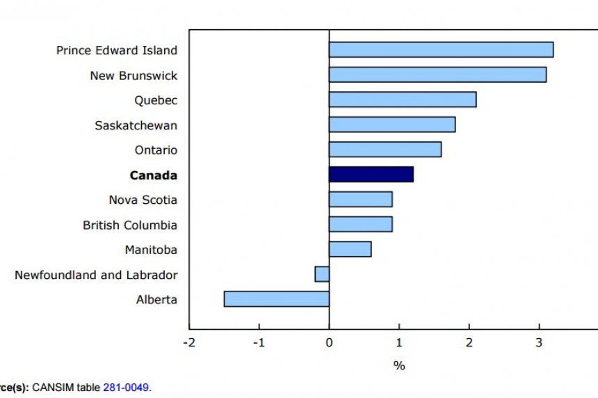Sask. weekly earnings at all-time high: StatsCan