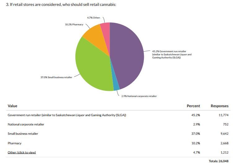 Pot Survey Retail Sales Pie Chart - Government of Saskatchewan