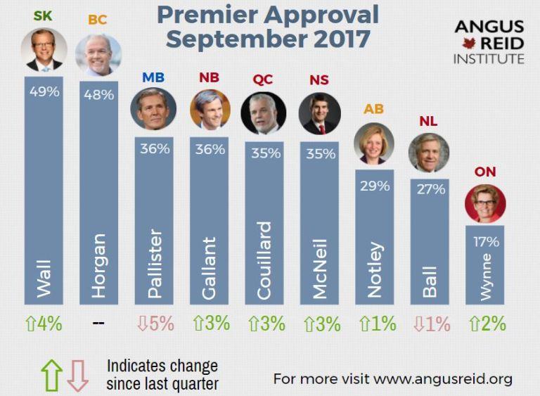 Brad Wall still tops in premier popularity poll