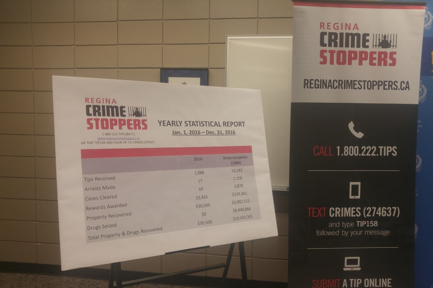 Regina Crime Stoppers receive record-breaking number of tips in 2016