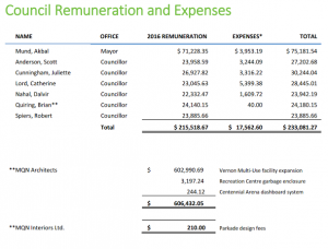 vernon-council-remuneration-2016