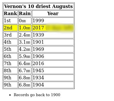 Second Driest August On Record