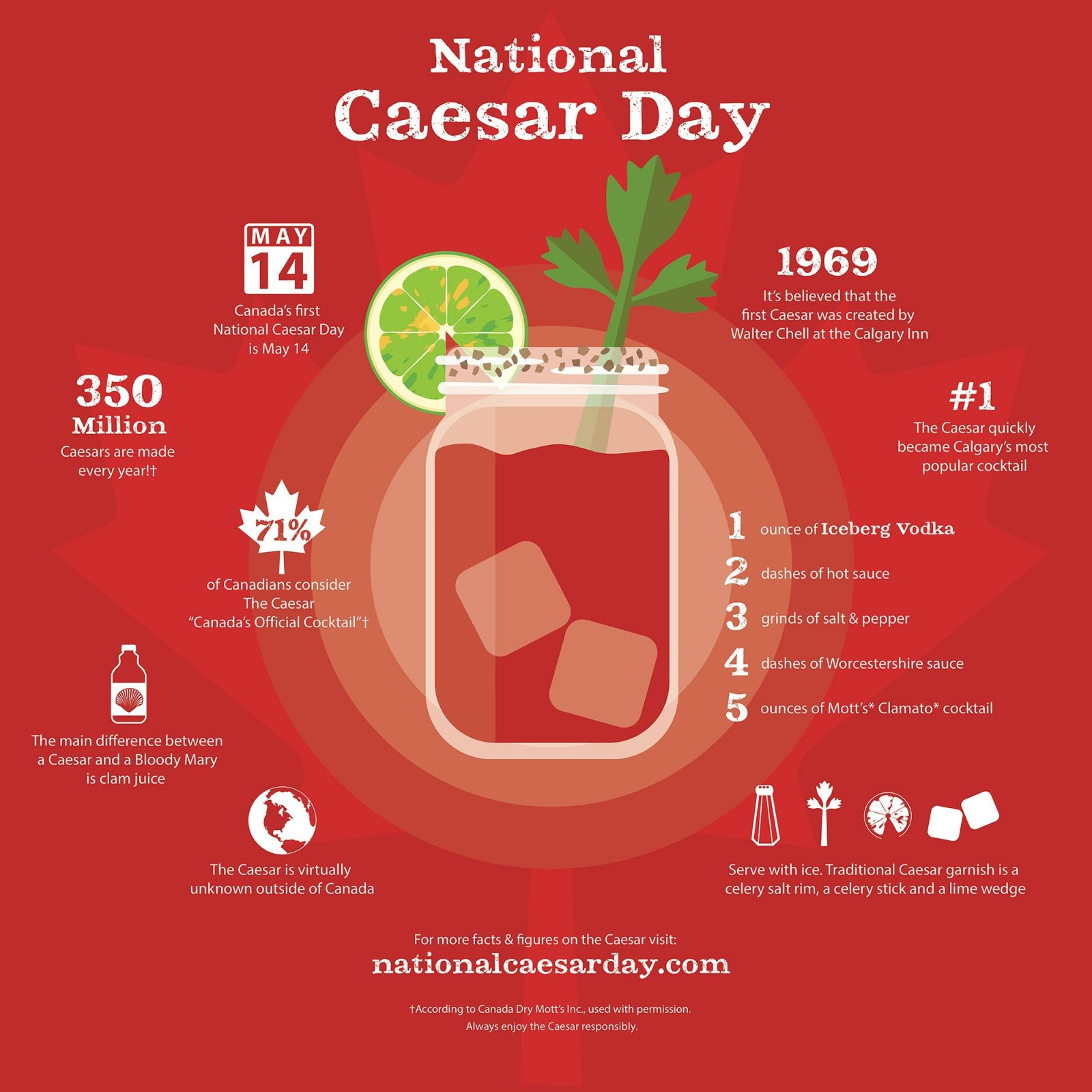 NATIONAL CAESAR DAY - Move over Martinis and Mojitos: Canadians