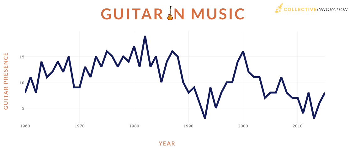 guitar-in-music
