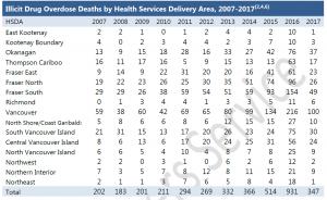 illicit-drug-death-regional-breakdown