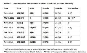 deer-2016-chart-1