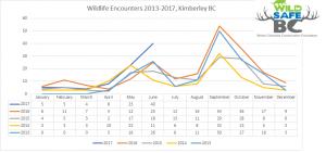 kimberely-wildlife-encounters-graph