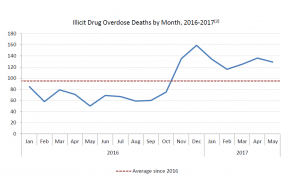 illicit-drug-deaths-may-2017-2