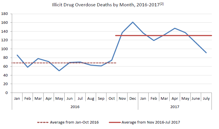 Fourth fatal overdose of 2017 reported in East Kootenay