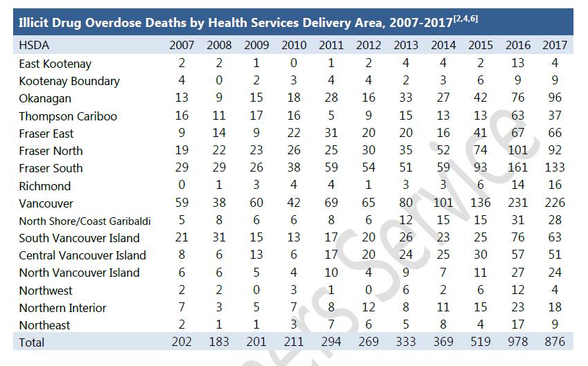 overdose-deaths-july-2017