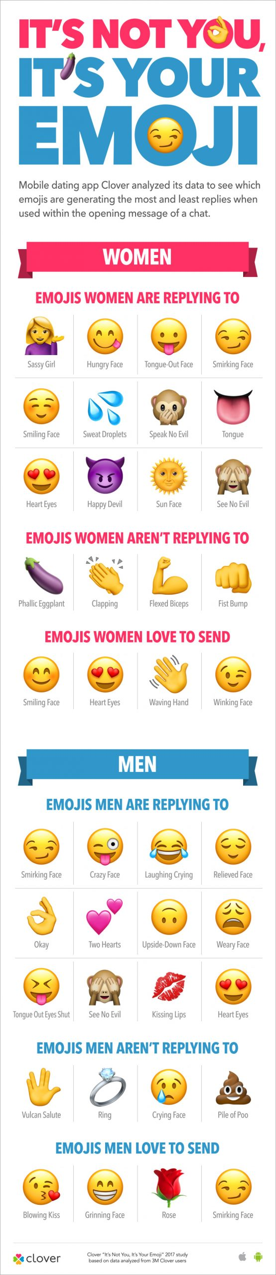 clover-infographic-emojistudy-2017