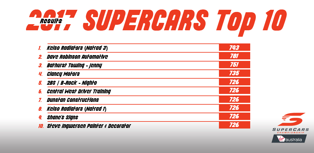 2017-supercars-top-10