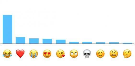 Apple Reveals Most Populair Emoji ... Not The Poop Or Avocado