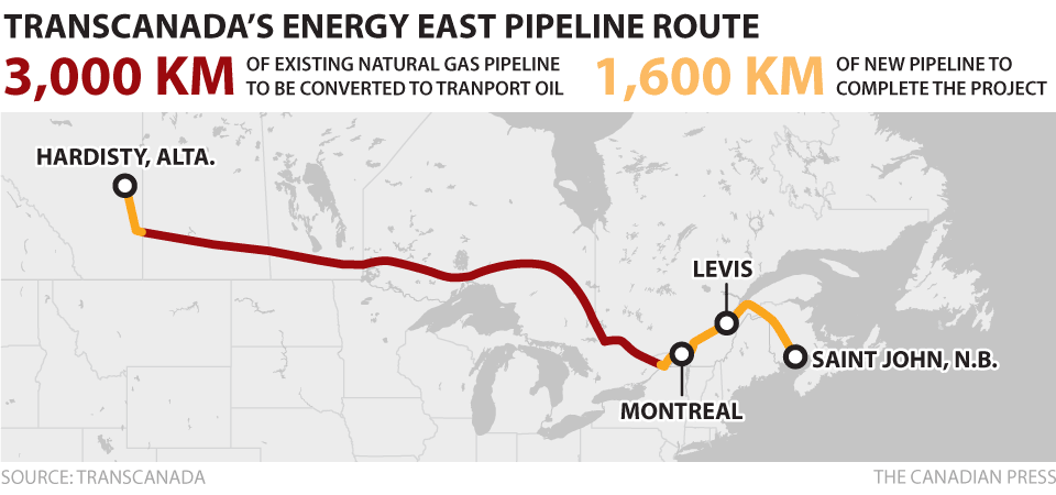 TRANS-CANADA SAYS THE ENERGY EAST PIPELINE IS DEAD